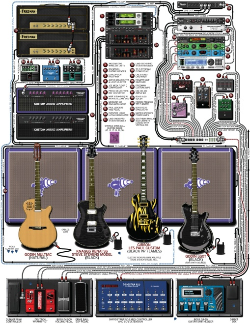 billy_idol_steve_stevens_guitar_rig_2012